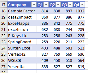 Customers down column A, Q1 through Q4 across the top. The AutoFilter icons appear across the top row.