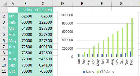 Two series are in this chart. The first is monthly sales. The second is YTD sales and ends up being, well, 12 times taller than monthly sales. You can not make out any of the monthly variability because all of the monthly columns look small.