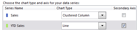 In the new Combo Chart interface, change the YTD Sales series to be on the Secondary Axis and change the chart type from Clustered Column to Line.
