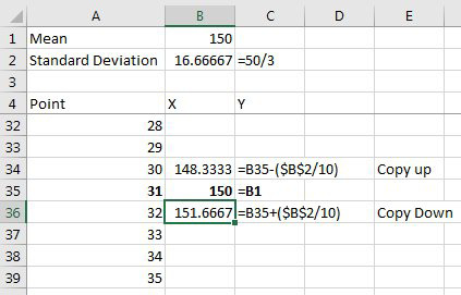 The bell curve will have 61 points. Put the Mean in the middle (31st) point. From there, each cell below is 1/10 the standard deviation more than the previous row. Each cell above is 1/10 the standard deviation less than the next row.