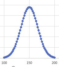 This bell curve extends from 100 to 200 with the peak at 150.