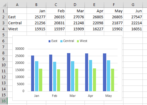 A chart is shown with five months of data. In the worksheet grid, you can see a new data point for June has been added.