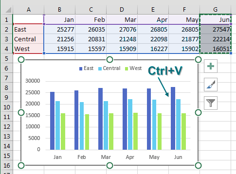 In the worksheet grid, choose the cells for the new month, including the heading. Ctrl+C to copy. Then, click the chart to select the chart. Press Ctrl+V and June is added to the chart.