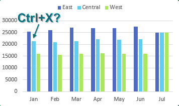 You want to remove January from the left side of the chart. Is there any way to use Ctrl+X to cut it from the chart?