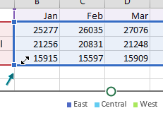No - Ctrl+X will not work in the chart. But click once on the chart and a blue box appears around the chart data. There are resize handles in each corner of the box. Go to the lower right handle and drag to the right.