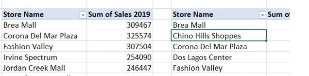 Two different pivot tables have a field called Store Name. Each pivot table is coming from a different source table.