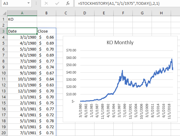 Monthly closing prices with STOCKHISTORY