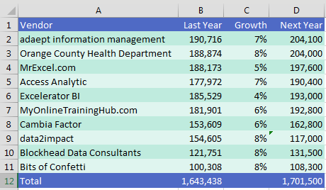 A spreadsheet has a mix of text and numbers.