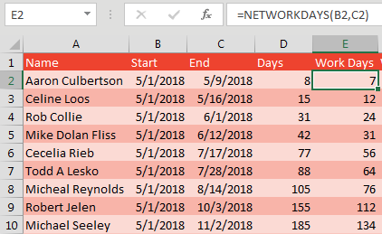 Start dates in column B and End Dates in column C. To calculate the number of Monday to Friday dates, use =NETWORKDAYS(B2,C2).