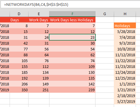 To ignore holiday dates, enter a list of holiday dates on the worksheet. In this case, H3:H15 contains 5/28/2018 for Memorial Day through 5/27/2019 for Memorial Day next year. Adjust the formula to =NETWORKDAYS(B2,C2,$H$3:$H$15).