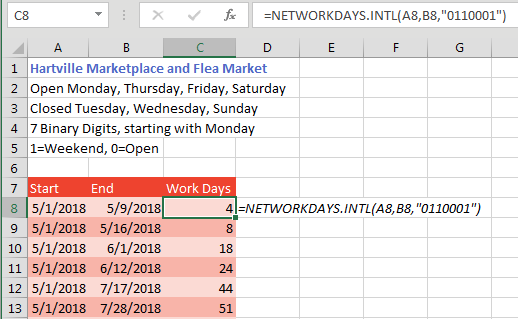 "The tooltip for NETWORKDAYS.INTL does not describe this, but you can specify a 7-digit binary string for the weekend argument. This screenshot describes a farmers market that is open Monday, Thursday, Friday, and Saturday. Thus, the weekend is Tuesday, Wednesday, and Sunday. The 7 digits in the binary string start with Monday and run through Sunday. Type a zero if it is a workday and a 1 if they are closed. The formula is =NETWORKDAYS.INTL(A8,B8,""0110001"")."