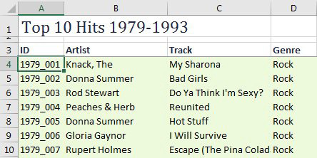A database of Billboard Top 10 Music Hits from 1979-1993. ID is in column A, Artist in B, Track in C, and Genre in D.