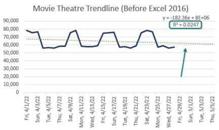 Daily sales at a movie theatre. Sales are high on the weekend and low during the week, creating a predictable pattern. But old Excel would forecast a straight line, which produces an R-Squared of 0.0247 - indicating the forecast is doing a poor job of modeling the future.