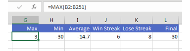 In G14:L14, calculate statistics from the current 250 rounds of Penny Pitching. What was the Max, Min, Average, Win Streak, Lose Streak, and Final result.