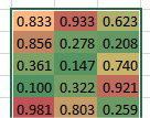 Six rows by 3 columns of numbers formatted with a color scale.