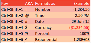 This shows the formats applied with Ctrl+Shift+1 through Ctrl+Shift+6. In order, they are Number, Time, Date, Currency, Percent, and Exponential.
