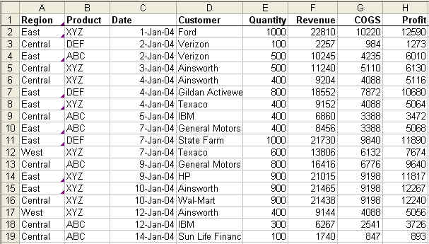 the power of pivot tables techtv articles mrexcel publishing