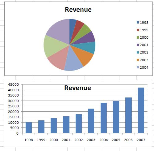 Excel Pie Chart Secrets Techtv Articles Mrexcel Publishing